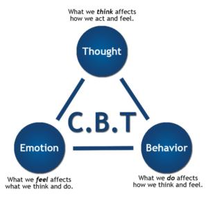 diagram-cbt-triangle