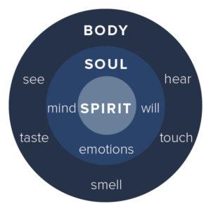 diagram-mind-body-soul
